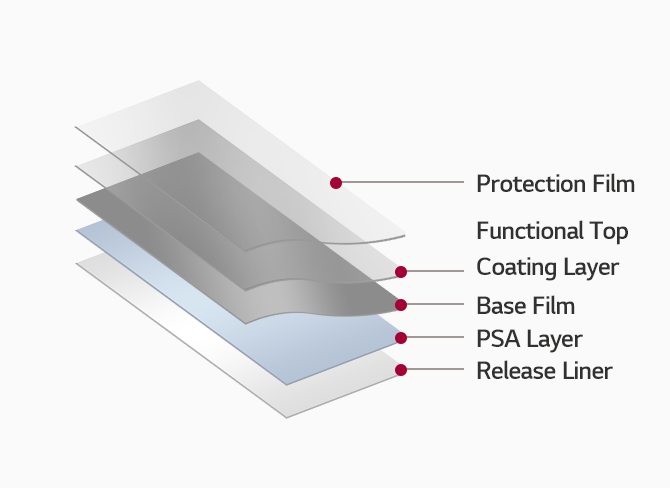PPF 구조 : 제일 하단부터 Release Liner - PSA Layer - Base film - Functional Top coating Layer - Protection Film